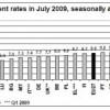España, de nuevo el país con más desempleo de Euroa
