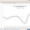 Evolución tasa de paro Eurozona y Unión Europea