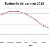 Evolución del paro en 2013