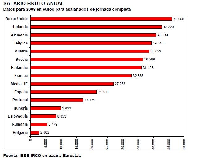 Salario medio europeo