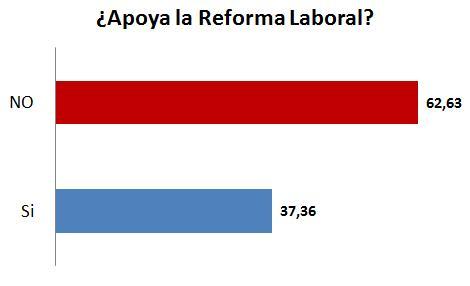 encuesta-reforma-laboral01