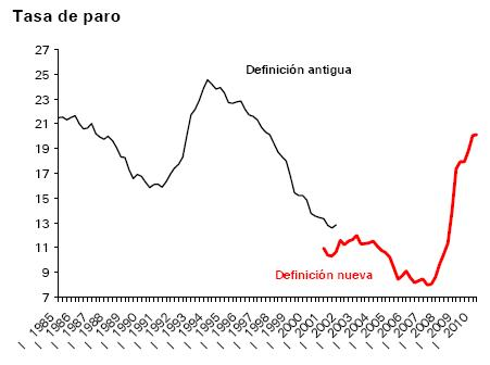 tasa-de-paro-segundo-trimestre2010