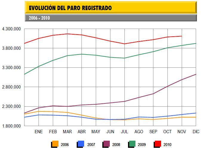 tasa-de-paro-noviembre-2010