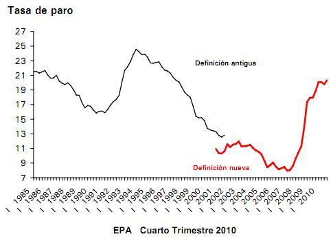 tasa-de-paro-epa-2010