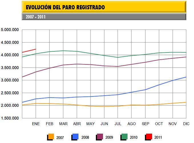 tasa-de-paro-enero-2011