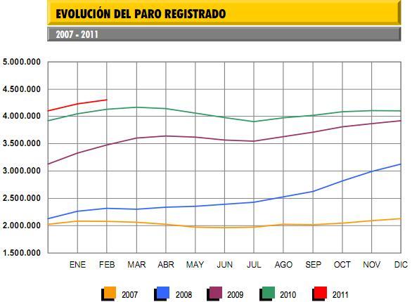 tasa-de-paro-febrero-2011
