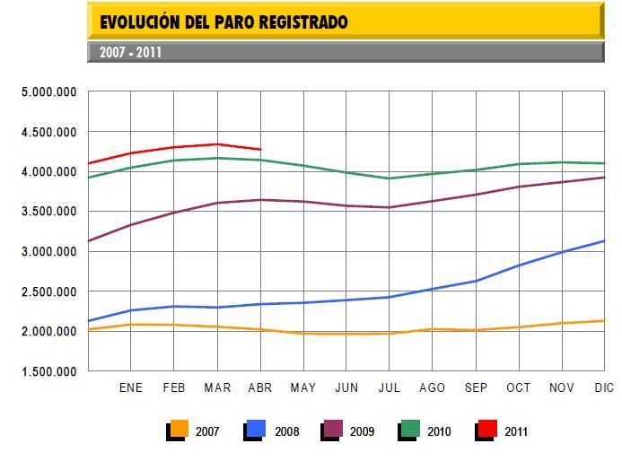 tasa-de-paro-abril-2011