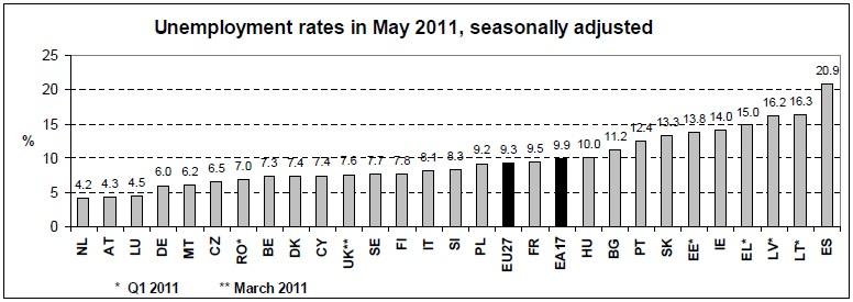 tasa-de-paro-europa-mayo-2011
