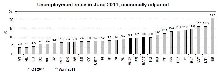 tasa-de-paro-europa-junio-2011