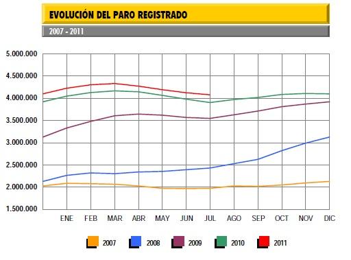tasa-de-paro-julio-2011