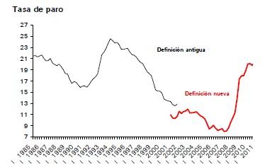 tasa-de-paro-segundo-trimestre-2011