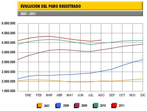 tasa de paro agosto 2011