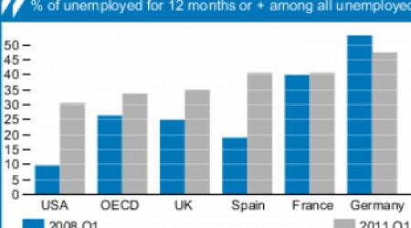 Tasa de paro de la OCDE