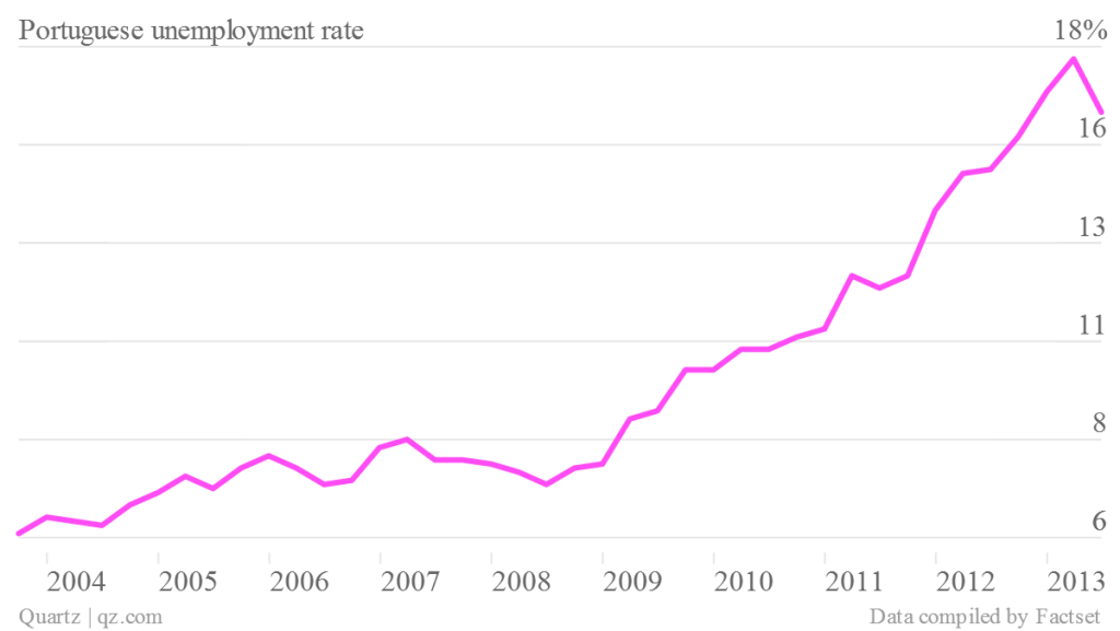 portuguese-unemployment-rate_chartbuilder
