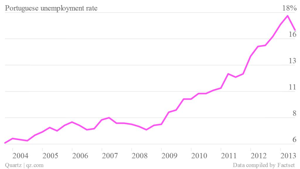 portuguese-unemployment-rate_chartbuilder
