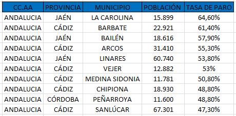 Municipios de más de 10.000 habitantes con la tasa de desempleo más alta