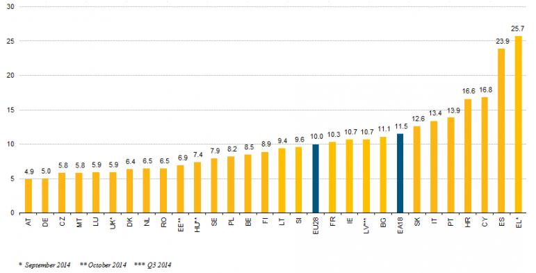 Tasa de paro países UE final 2014