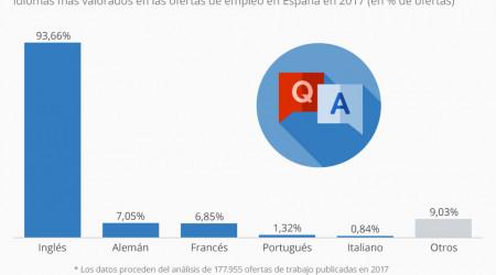 Idiomas más demandadados para encontrar trabajo