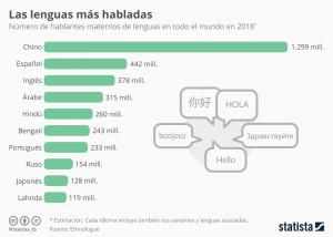 Los idiomas más demandados para encontrar trabajo