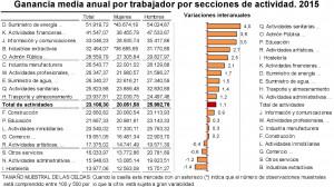Salario por sectores