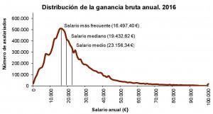 Los salarios por comunidades autónomas
