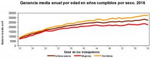 Salarios por comunidades autónomas